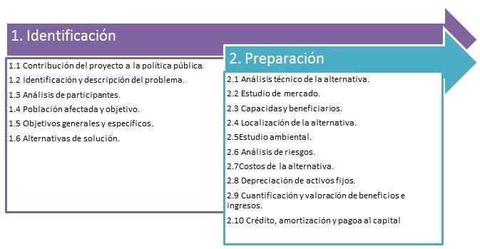 MGA Identificacion y preparacion