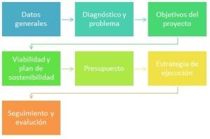 proyectos inversion ecuador