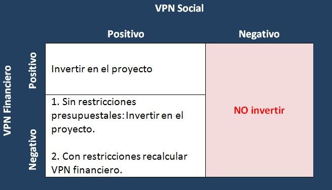 evaluación financiera y social