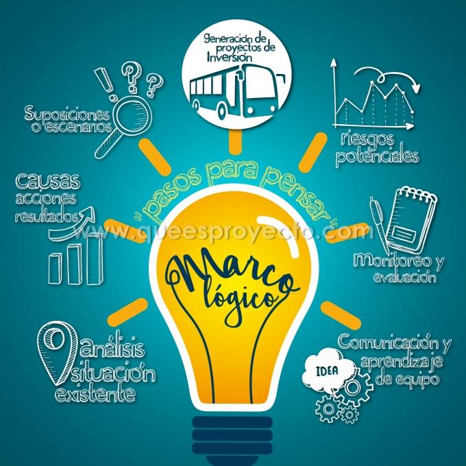 ¿Qué es la Metodología Marco Lógico? ¿Cómo ayuda a la formulación de proyectos deinversión?