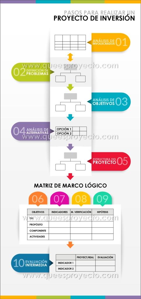 Estos son los pasos para formular proyectos con MML