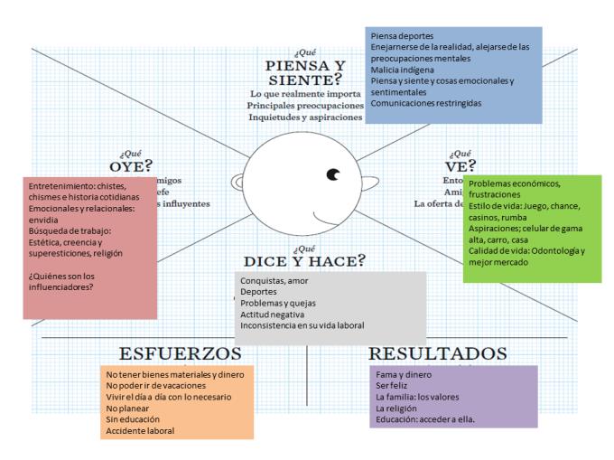 Ejemplo de cómo realizar el análisis de involucrados usando mapa deempatía