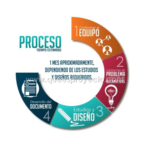 La siguiente imagen describe el proceso para formular un proyecto en www.queesproyecto.com