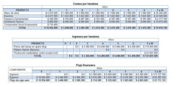 flujo financiero de un proyecto de inversión para un Sistema Agroforestal de Cacao, en Colombia. Año base 2008