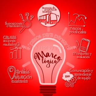 Limitaciones de usar Marco Lógico en la formulación de proyectos deinversión