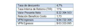 Ejemplo de evaluación financiera de un proyecto de inversión: Sistema agroforestal de Cacao enColombia