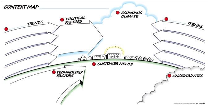 Representación gráfica mapa del contexto analisis de involucrados