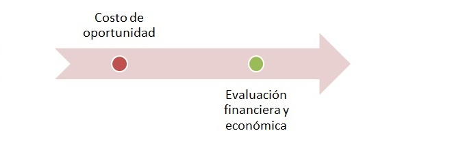 Descripción de los pasos del modulo de evaluación de la MGA